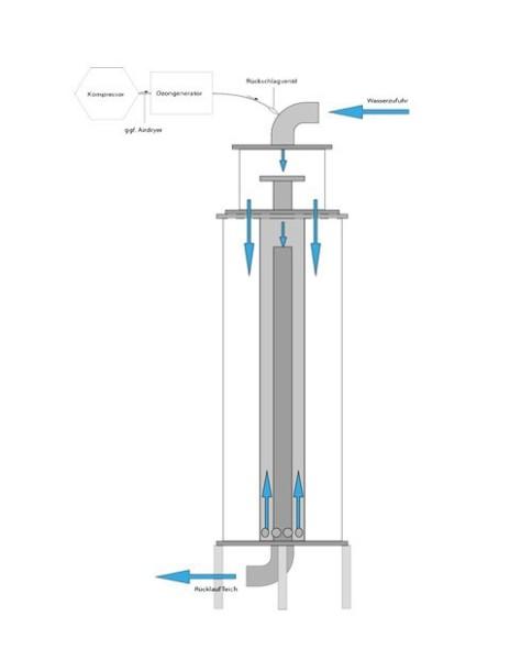 Crystal Clear Ozonreaktor - CCO für Anlagen / Koiteiche bis 240.000 Liter