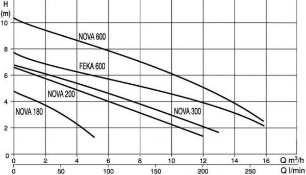 DAB TAUCHPUMPEN Nova 600M-NA ohne Schwimmer